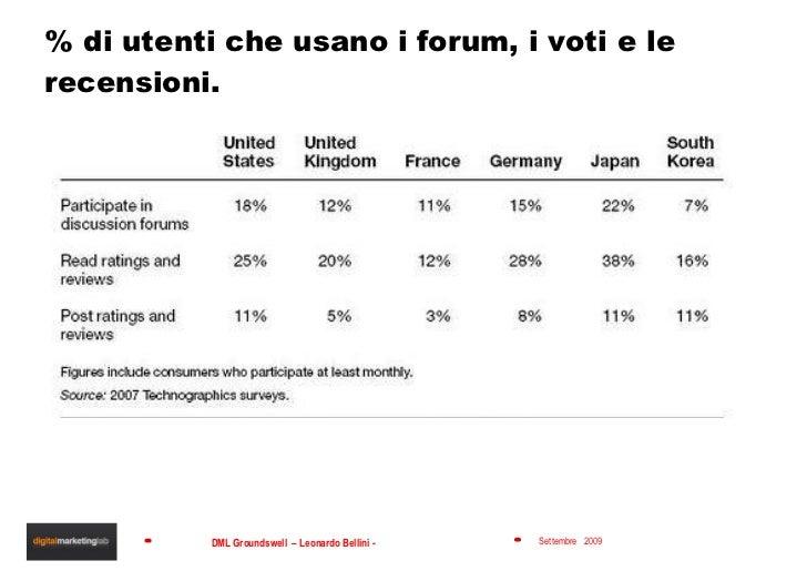 % di utenti che usano i forum, i voti e le recensioni.