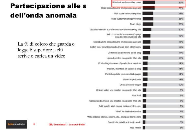 Partecipazione alle attività  dell'onda anomala La % di coloro che guarda o legge è superiore a chi scrive o carica un video