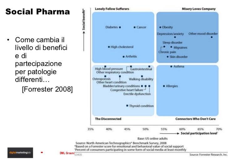 Social Pharma <ul><li>Come cambia il livello di benefici e di partecipazione per patologie differenti… </li></ul><ul><li>[...