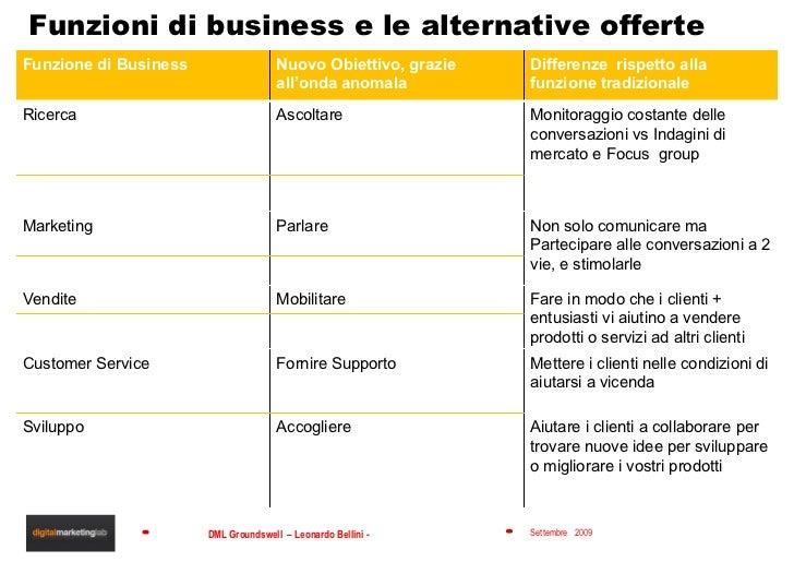 Funzioni di business e le alternative offerte Funzione di Business Nuovo Obiettivo, grazie all'onda anomala Differenze  ri...