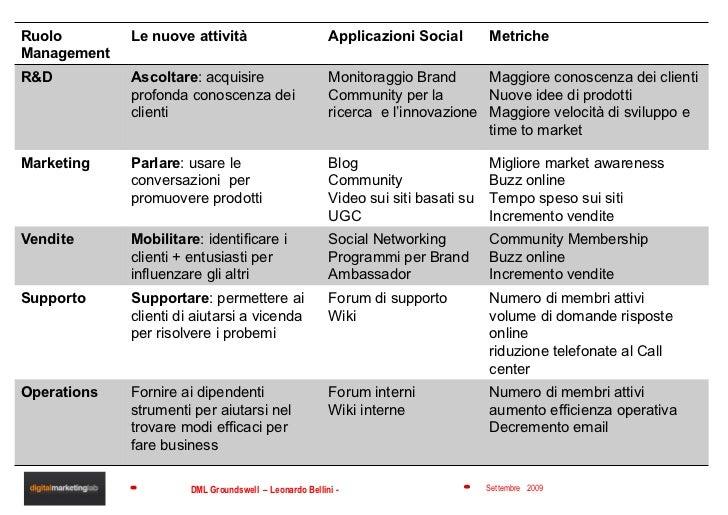 Ruolo  Management Le nuove attività Applicazioni Social Metriche R&D Ascoltare : acquisire profonda conoscenza dei clienti...