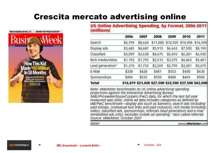 Crescita mercato advertising online