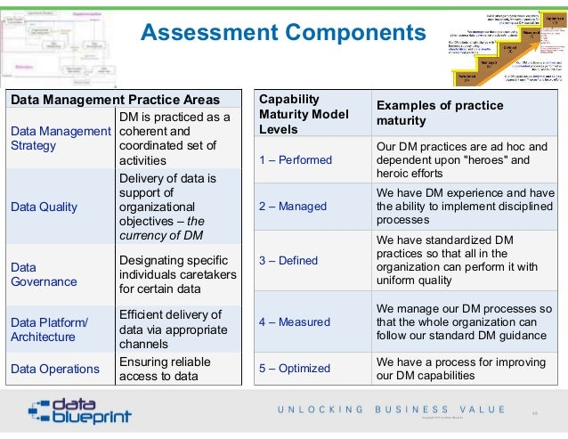 Data-Ed: Best Practices with the Data Management Maturity Model