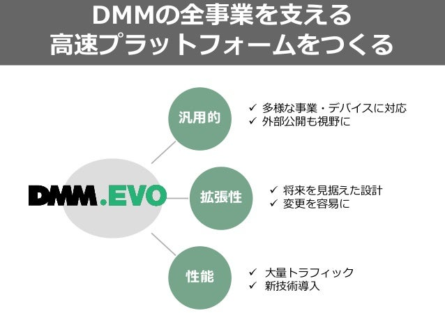 Connect 購入 決済 電子マネー セキュリティ 会員 OpenAPIDMMConnect Gateway