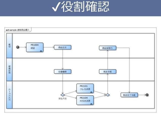 Connect 購入 決済 電子マネー セキュリティ 会員レジ ログイン 会員登録 動画配信 OpenAPIOpenUI API SDK DMMConnect Gateway Mobile SDK SDK プラットフォーム 電書販売 通販 レン...