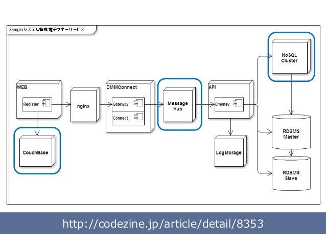 案件のススメ方 Di: 要件をまとめる Di、Des、Sys: スケジュール作成 Sys: 設計 Des: デザイン作成 Di、Des: デザインレビュー Des: HTML作成 Di、Des: HTMLレビュー Di、Des、Sys: 仕様を...