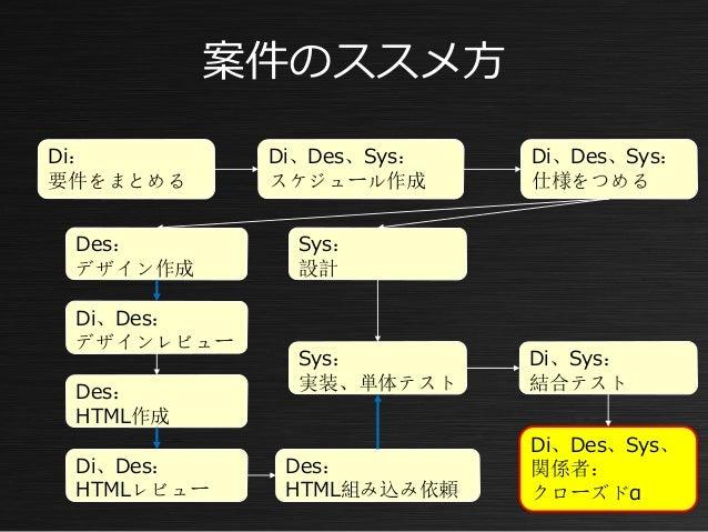 Connect Emoney Purchase Settlement Member SecurityRegister Login Registration APIUI API Management GatewaySDK プラットフォーム DMM...