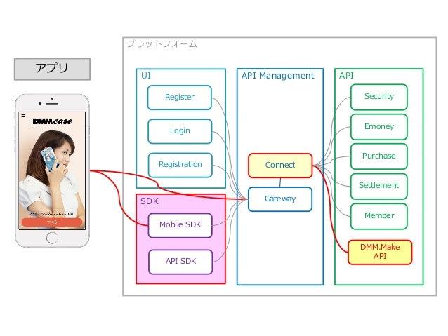 スマホアプリ開発プロジェクト 開発開始 2014年09月16日 APIリリース 2014年11月10日 アプリリリース 2015年01月27日 3d~1wでクローズドα版 リリース