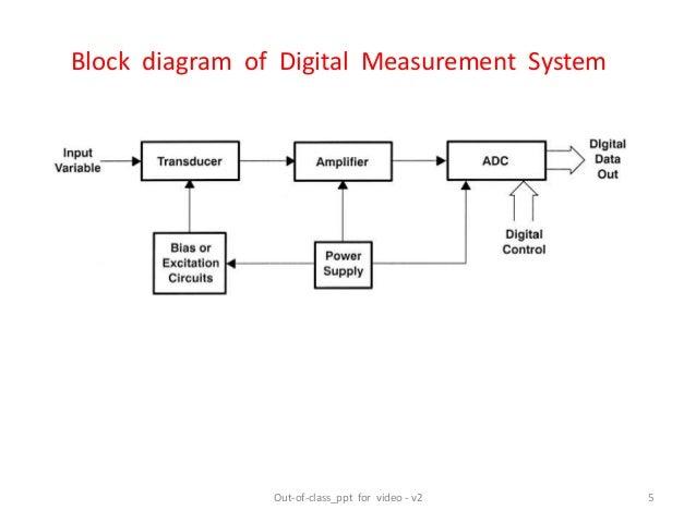 Block Diagram Digital Multimeter Gallery - How To Guide ...