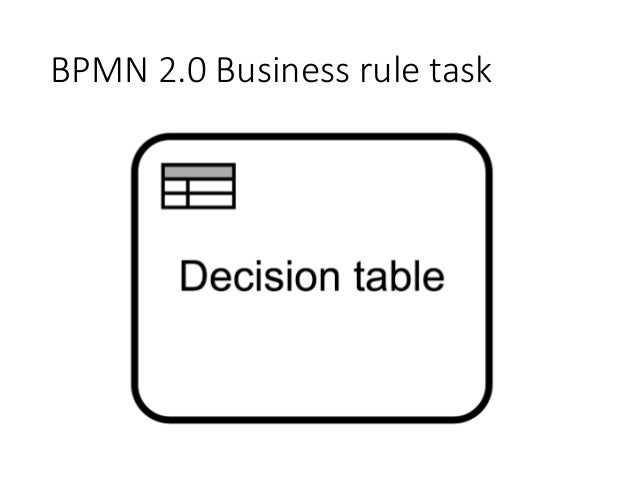 Decision Model and Notation