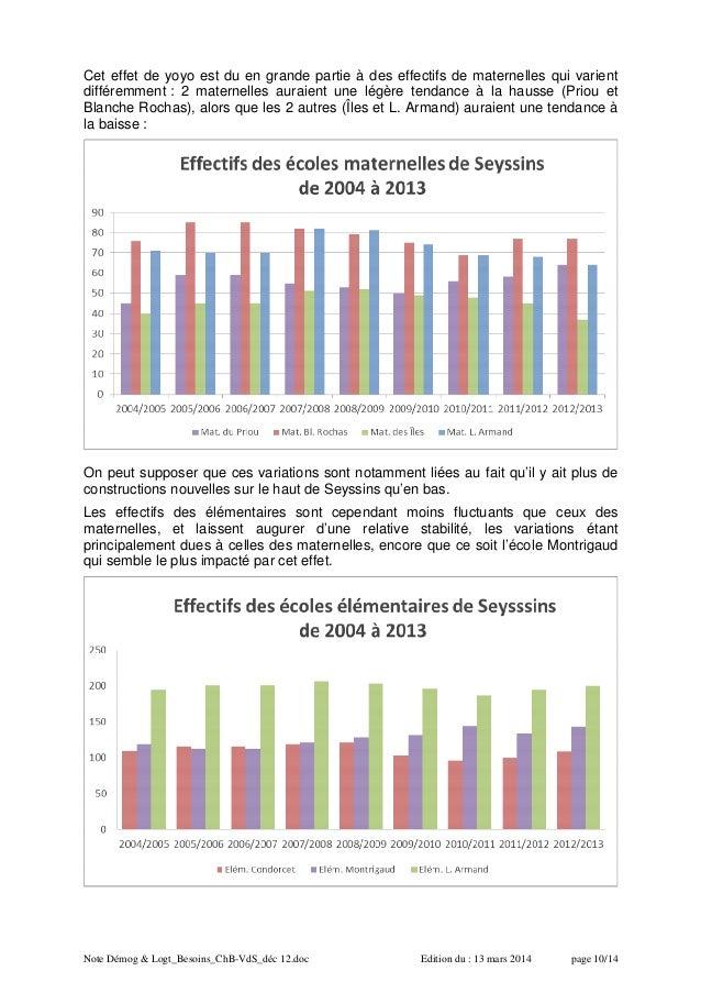 Note Démog & Logt_Besoins_ChB-VdS_déc 12.doc Edition du : 13 mars 2014 page 10/14 Cet effet de yoyo est du en grande parti...