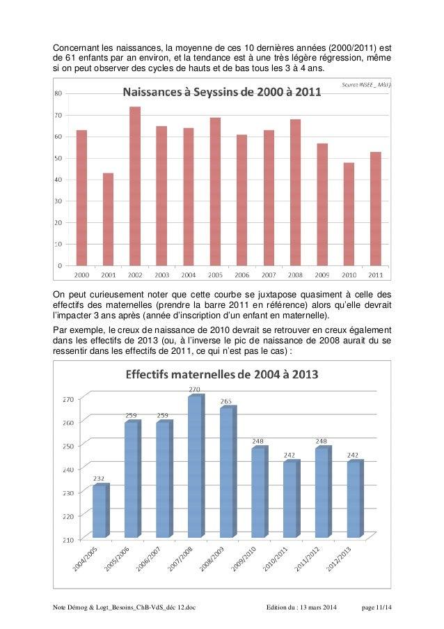 Note Démog & Logt_Besoins_ChB-VdS_déc 12.doc Edition du : 13 mars 2014 page 11/14 Concernant les naissances, la moyenne de...