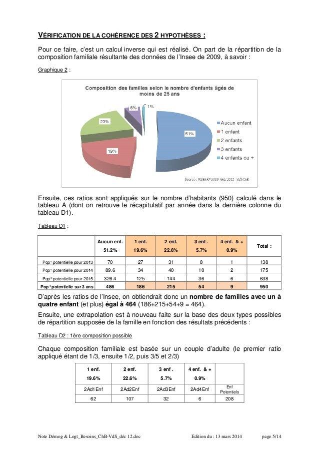 Note Démog & Logt_Besoins_ChB-VdS_déc 12.doc Edition du : 13 mars 2014 page 5/14 VÉRIFICATION DE LA COHÉRENCE DES 2 HYPOTH...
