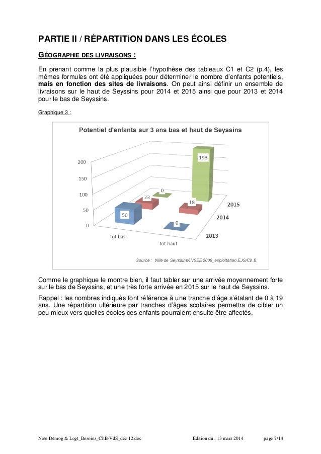 Note Démog & Logt_Besoins_ChB-VdS_déc 12.doc Edition du : 13 mars 2014 page 7/14 PARTIE II / RÉPARTiTiON DANS LES ÉCOLES G...