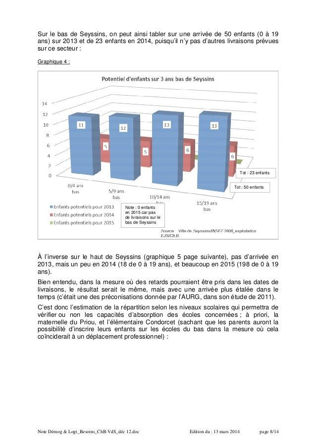 Note Démog & Logt_Besoins_ChB-VdS_déc 12.doc Edition du : 13 mars 2014 page 8/14 Sur le bas de Seyssins, on peut ainsi tab...