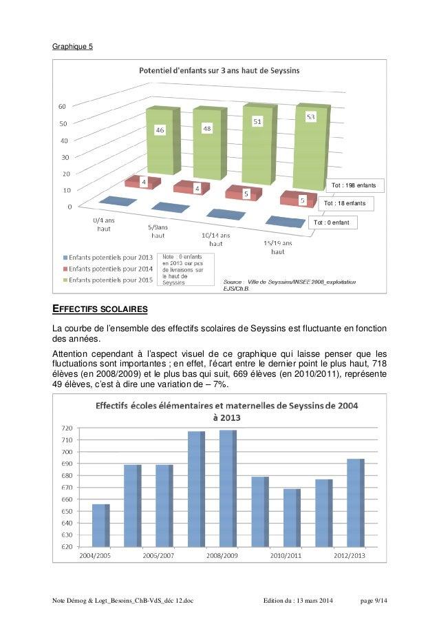 Note Démog & Logt_Besoins_ChB-VdS_déc 12.doc Edition du : 13 mars 2014 page 9/14 Graphique 5 EFFECTIFS SCOLAIRES La courbe...