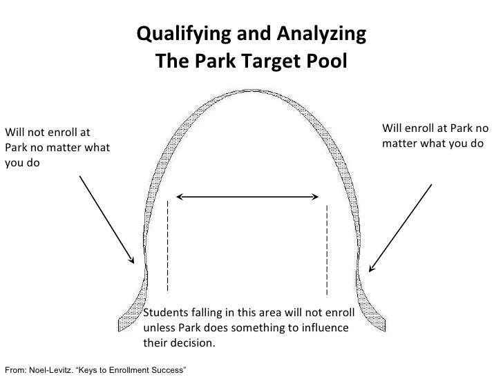 Qualifying and Analyzing The Park Target Pool Will not enroll at Park no matter what you do  Will enroll at Park no matter...