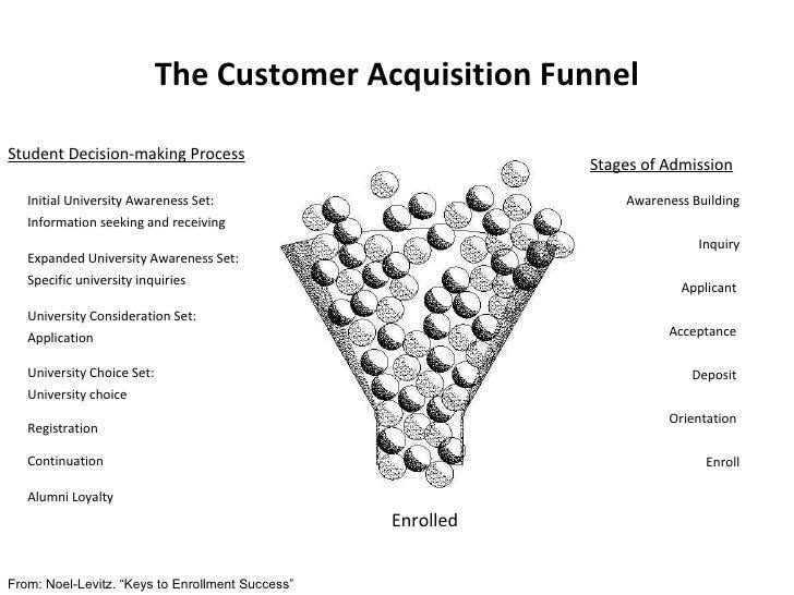 The Customer Acquisition Funnel <ul><li>Student Decision-making Process </li></ul>Initial University Awareness Set:  Infor...