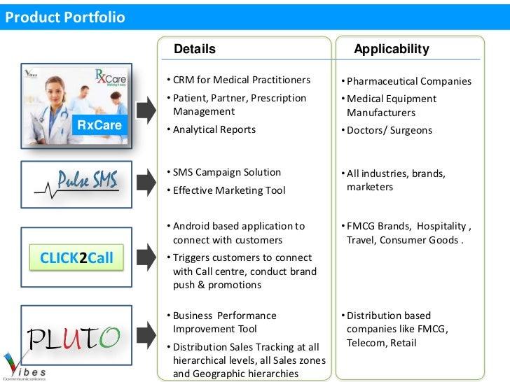 Product Portfolio                     Details                                    Applicability                    • CRM fo...