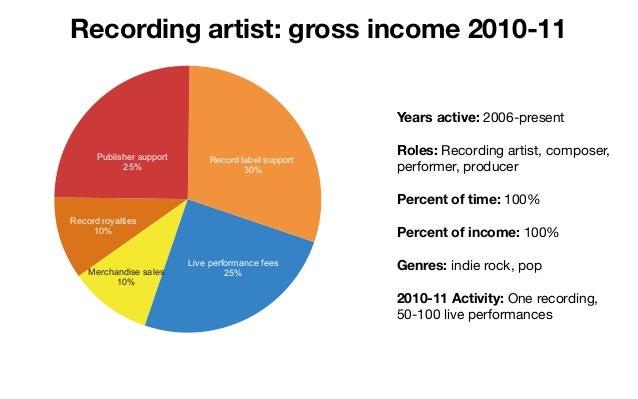 Denver Music Summit: musicians' revenue pies