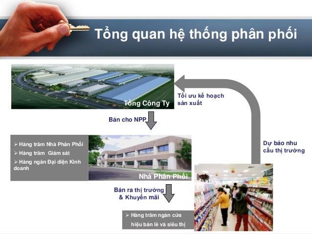 Tối ưu kế hoạch sản xuấtTổng Công Ty Nhà Phân Phối  Hàng trăm Nhà Phân Phối  Hàng trăm Giám sát  Hàng ngàn Đại diện Kin...