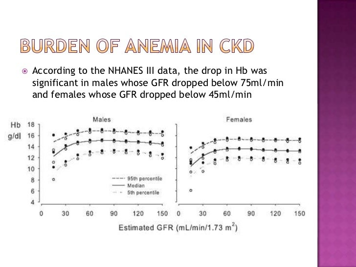Burden of anemia in CKD<br />According to the NHANES III data, the drop in Hb was significant in males whose GFR dropped b...