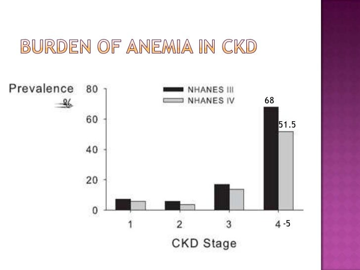 Burden of anemia in CKD<br />68<br />51.5<br />-5 <br />