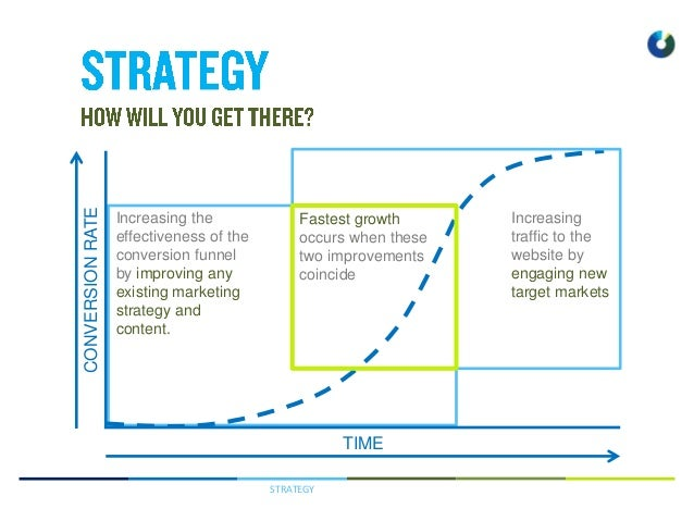STRATEGY TIME CONVERSIONRATE Increasing the effectiveness of the conversion funnel by improving any existing marketing str...
