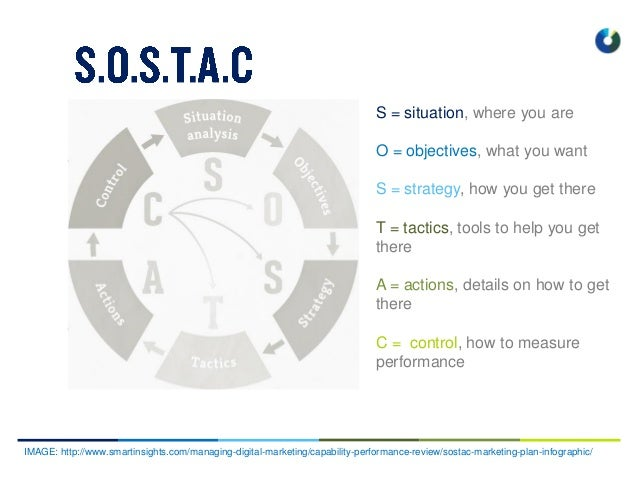 S = situation, where you are O = objectives, what you want S = strategy, how you get there T = tactics, tools to help you ...