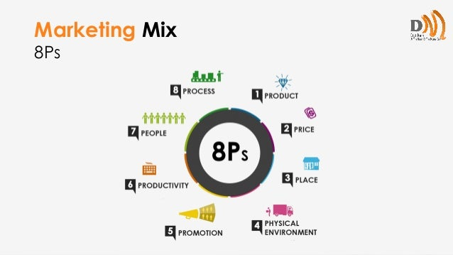 8ps of services marketing Services marketing are dominated by the 7 ps of marketing namely product, price, place, promotion, people, process and physical evidence the 7 p framework is one of the most popular framework for deciding a marketing strategy, right from strategy formulation to actual implementation.
