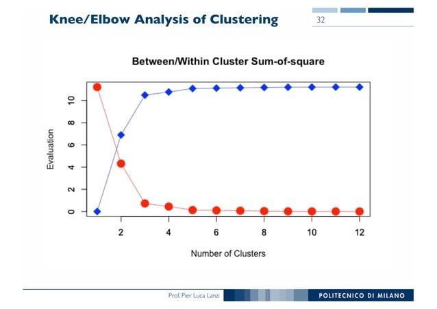 Prof. Pier Luca Lanzi Knee/Elbow Analysis of Clustering 32