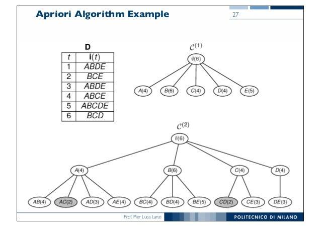 Prof. Pier Luca Lanzi Apriori Algorithm Example 27