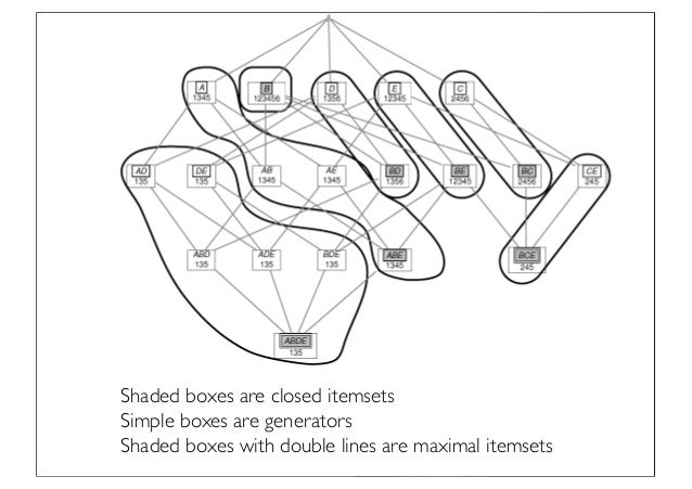 Prof. Pier Luca Lanzi Shaded boxes are closed itemsets Simple boxes are generators Shaded boxes with double lines are maxi...