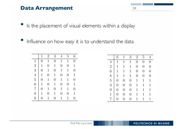Prof. Pier Luca Lanzi Data Arrangement • Is the placement of visual elements within a display • Influence on how easy it i...