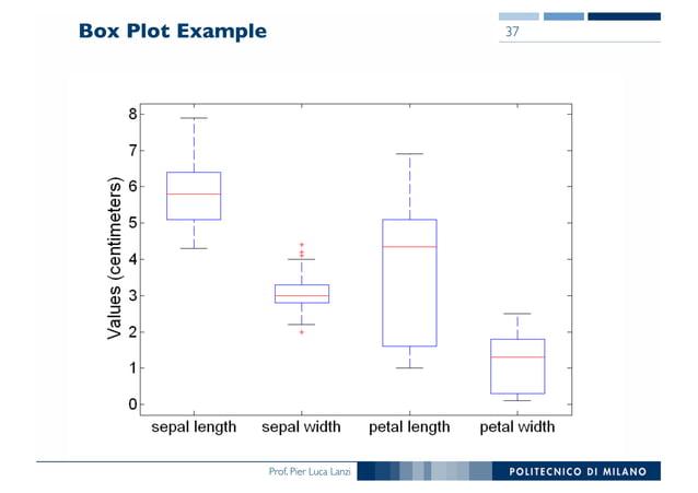 Prof. Pier Luca Lanzi Box Plot Example 37