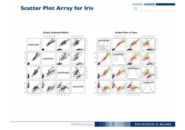 Prof. Pier Luca Lanzi Scatter Plot Array for Iris 41