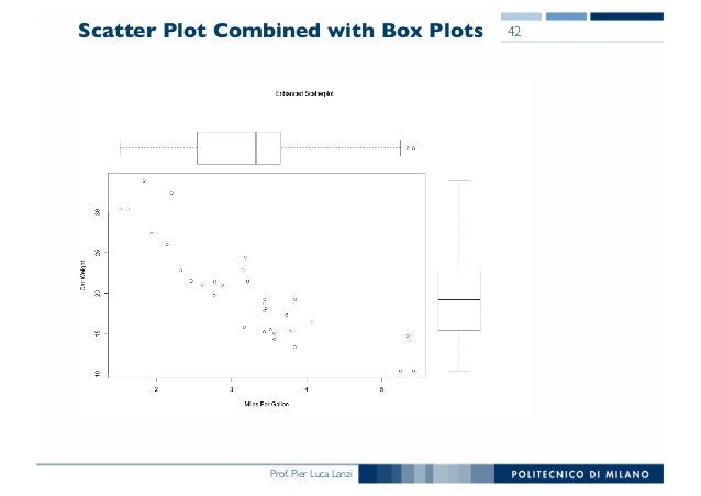 Prof. Pier Luca Lanzi Scatter Plot Combined with Box Plots 42