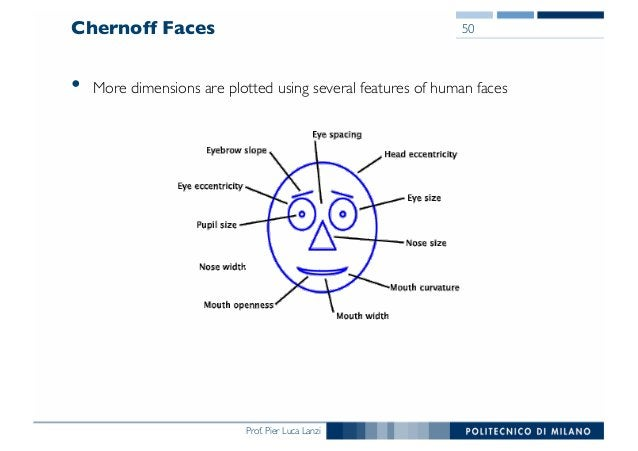 Prof. Pier Luca Lanzi Chernoff Faces • More dimensions are plotted using several features of human faces 50