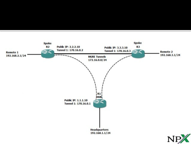 DMVPN configuration - Configuring Cisco dynamic Multipoint VPN - HUB, SPOKES, MGRE Protection and Routing