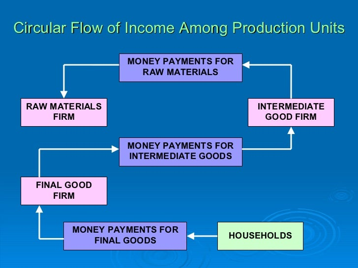 final good and intermediate goods and Gdp is defined as the market value of all final goods and services to gdp because expenditures on intermediate goods and good expenditures.