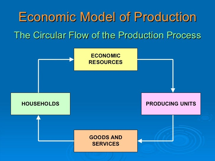 The circular flow of economic activity 5 economic model of production the circular flow ccuart Choice Image