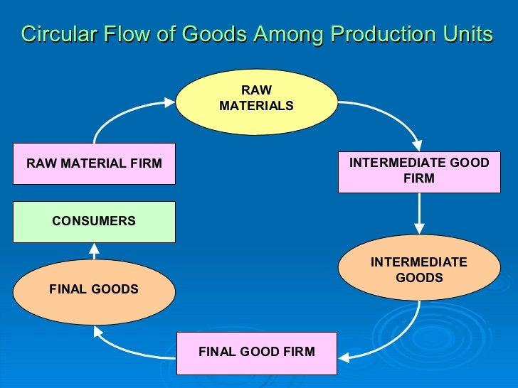 The circular flow of economic activity circular ccuart Choice Image