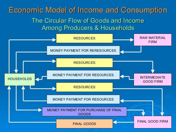 circular flow of economic resources