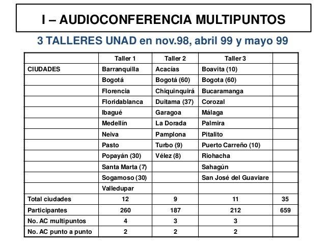 I – AUDIOCONFERENCIA MULTIPUNTOS   3 TALLERES UNAD en nov.98, abril 99 y mayo 99                           Taller 1       ...