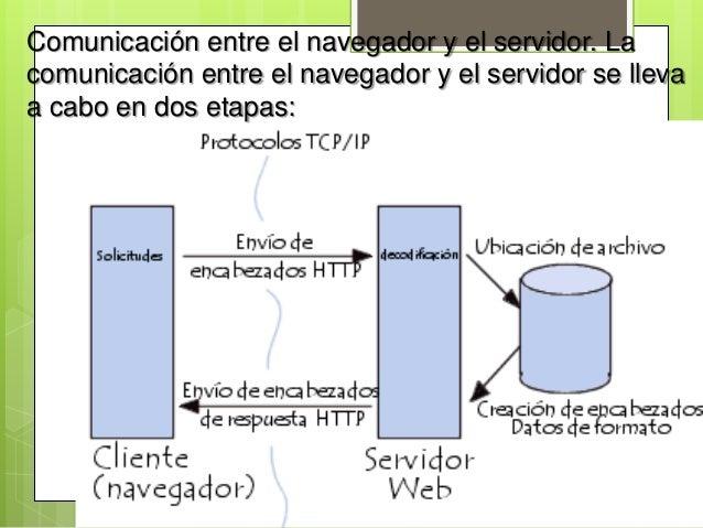 Comunicación entre el navegador y el servidor. Lacomunicación entre el navegador y el servidor se llevaa cabo en dos etapas: