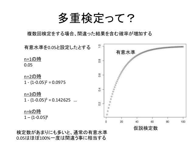 多重検定って?検定数があまりにも多いと、通常の有意水準0.05はほぼ100%一度は間違う事に相当する有意水準を0.05と設定したとするn=1の時0.05n=2の時1 - (1-0.05)2 = 0.0975n=3の時1 - (1-0.05)3 ...