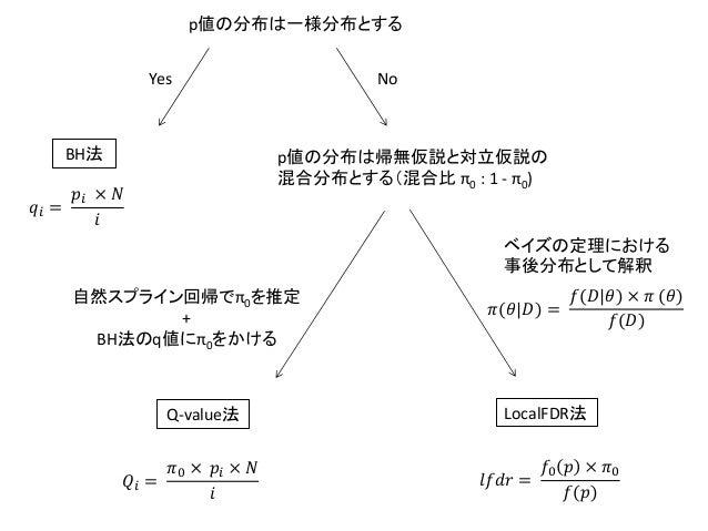 p値の分布は一様分布とするBH法Yes Nop値の分布は帰無仮説と対立仮説の混合分布とする(混合比 π0 : 1 - π0)自然スプライン回帰でπ0を推定+BH法のq値にπ0をかけるベイズの定理における事後分布として解釈Q-value法 Loc...