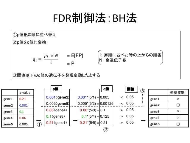 FDR制御法:BH法①p値を昇順に並べ替え②p値をq値に変換i: 昇順に並べた時の上からの順番N: 全遺伝子数③閾値以下のq値の遺伝子を発現変動したとする0.005gene50.06gene40.1gene30.001gene20.21gene...