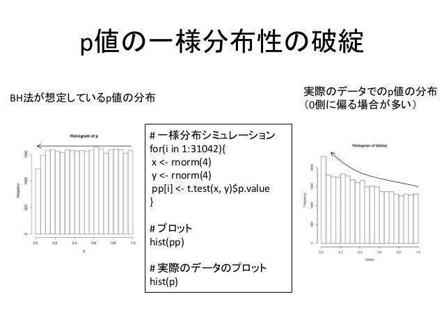 p値の一様分布性の破綻BH法が想定しているp値の分布実際のデータでのp値の分布(0側に偏る場合が多い)# 一様分布シミュレーションfor(i in 1:31042){x <- rnorm(4)y <- rnorm(4)pp[i] <- t.te...
