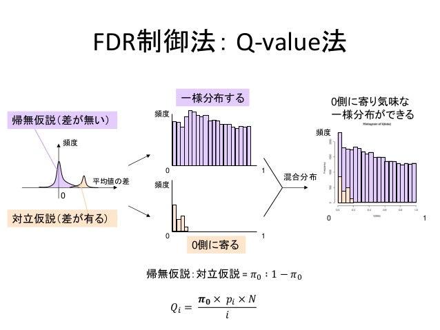 FDR制御法: Q-value法帰無仮説(差が無い)対立仮説(差が有る)0側に寄る一様分布する 0側に寄り気味な一様分布ができる平均値の差頻度000 111頻度頻度頻度混合分布0𝑄𝑖 =𝝅 𝟎 × 𝑝𝑖 × 𝑁𝑖帰無仮説:対立仮説 = 𝜋0 ∶...